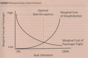 Connolly-Thomas_2016_MarginalCosts-SeatUtilization.png